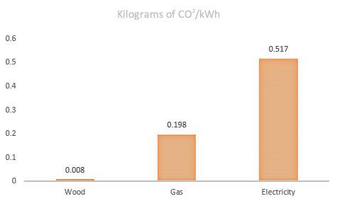 Carbon Dioxide per kiloWatt hour graph