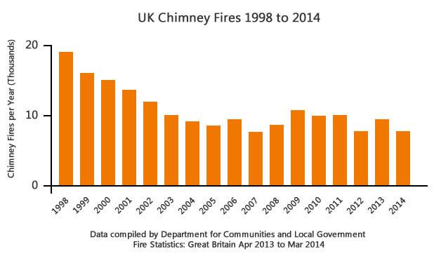 uk chimney fire statistics