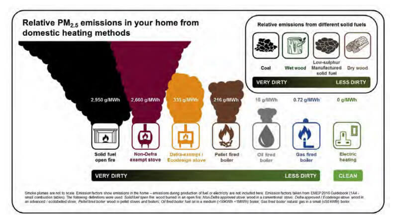 Particulate matter emissions from wood burning fireplaces infographic from the Clean Air Strategy
