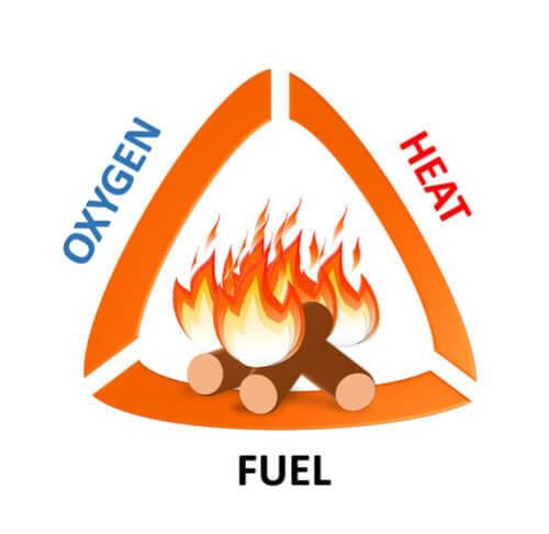 Fire Triangle - Heat, Fuel, Oxygen