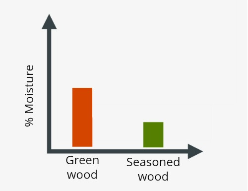 Graph showing moisture in seasoned wood and unseasoned wood
