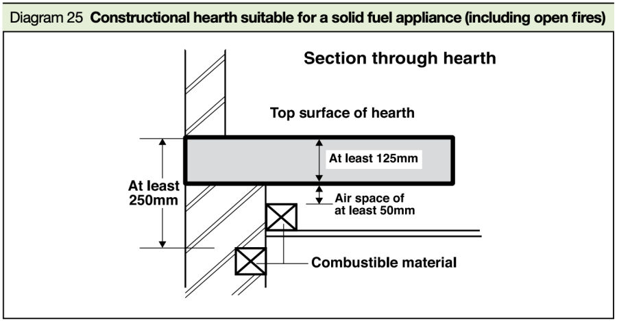 Diagram 25 constructional hearth suitable for solid fuel appliance