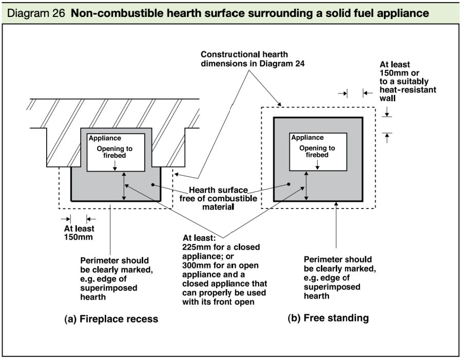 Diagram 26 hearth surface surrouning solid fuel appliance