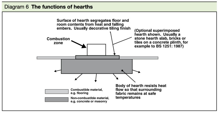 The Functions of a hearth